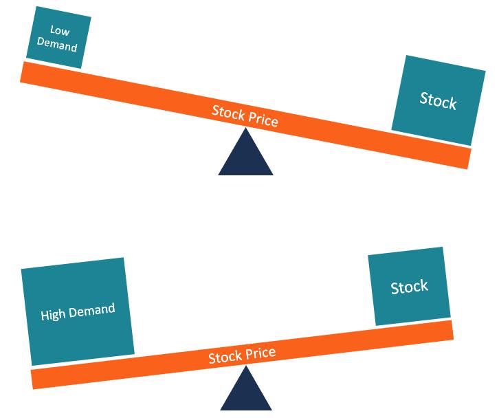 Introducing Swing Trading! - PLblog