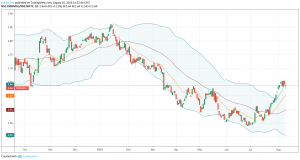 Nifty and Sectors Outlook : A Mean Reversion Under Way? - PLblog